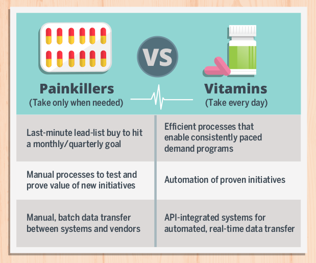 demand_marketing_painkillers_v_vitamins_table.png